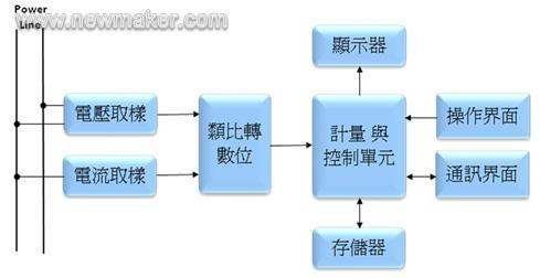 能模块:电压电流取样电路