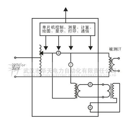 内置步进电机控制的全自动升压器产生电压,自动测量,描绘伏安特性曲线