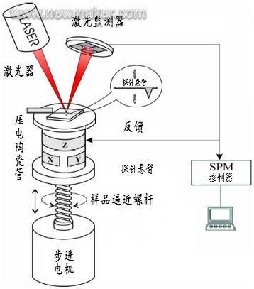 原子力显微镜的原理及结构