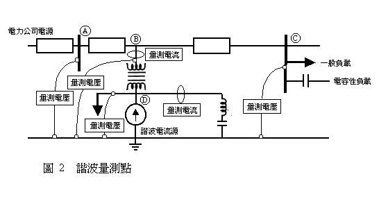 能吸收所期望的谐波的滤波器,以改善电力品质,且又不会形成共振电路