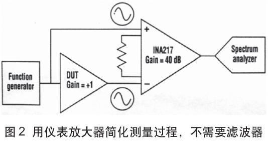 未滤波的1KHz参考信号加到INA非倒相输入,同一信号也加到DUT,而DUT输出连接到INA倒相输入。因为仪表放大器在1KHz具有良好的共模抑制(一般大于80dB),通常信号源分量和DUT输出做相应衰减。   因为在1KHz的大部分信号幅度被去除,所以,仅来自DUT的剩余差分信号可以放大到所需要的增益(一般40dB左右)并输出到频谱分析仪,这在系统噪声底值以上提高信号40dBINA增益。   同样的40dB增益也使分辨率提高。而且,参考正弦波纯度不影响结果,信号源失真分量对两个输入是共同的并被INA