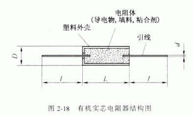 有机实芯电阻器的结构与特点