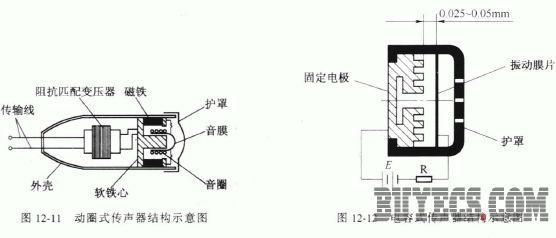 常见传声器的结构及工作原理