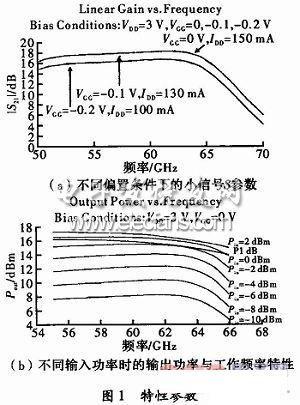 工作频率为57~64 ghz;工作温度范围:-45~ 85℃,存储温度范围-55