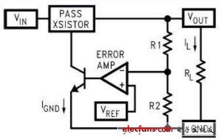 refence),误差放大器,反馈电阻分压网络,以及传输晶体管(pass transis