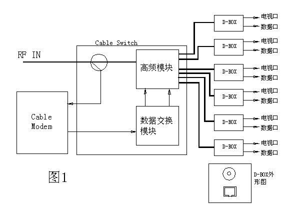 [图文]浅谈有线电视宽频网络交换机系统
