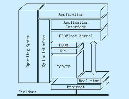 profinet支持各种形式的网络结构,使接线费用最小化,并保证高度的可用