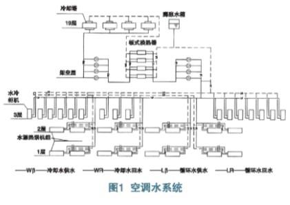 图1 水环热泵空调系统原理   水环热泵空调系统的基本工作原理是:在水/空气热泵机组制热时,以水循环环路中的水为加热热源;机组制冷时,则以水为排热热源。在同一个水环热泵空调系统中,有的热泵机组在制热运行,有的热泵机组在制冷运行。制热运行的机组从循环水中吸收热量;制冷运行的机组向循环水排放热量。当热泵机组制热运行的吸热量和制冷运行的放热量基本相等时,循环环路中的水才能维持在一定温度范围内,此时系统高效运行。而当水环热泵空调系统中制热运行的吸热量小于制冷运行的放热量时,循环水路的水温度升高,到一定程度时