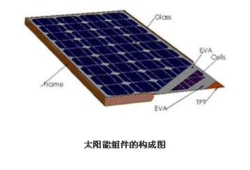 太阳能电池组件生产工艺流程图