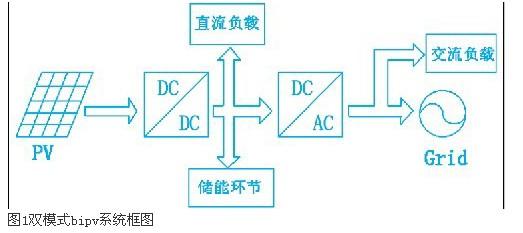光伏发电系统中高升压比dc_dc变换器